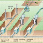 Come realizzare impianto di irrigazione interrato per giardino e prato e costi