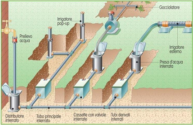 impianto irrigazione interrato giardino
