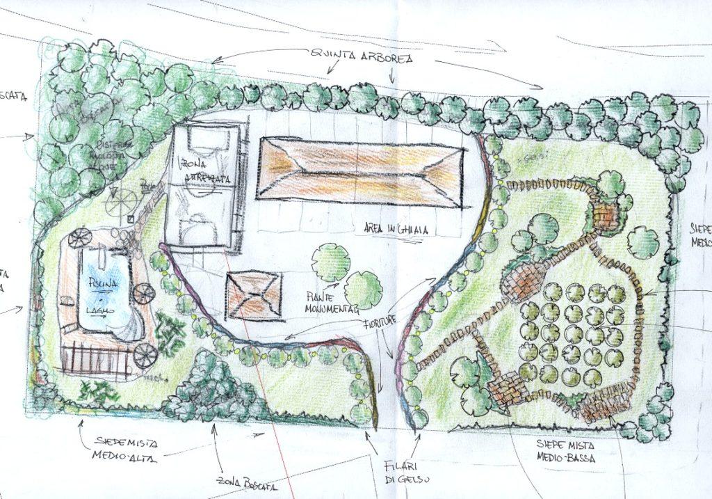 come progettar -giardino 4