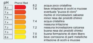 Tabella con i valori del pH