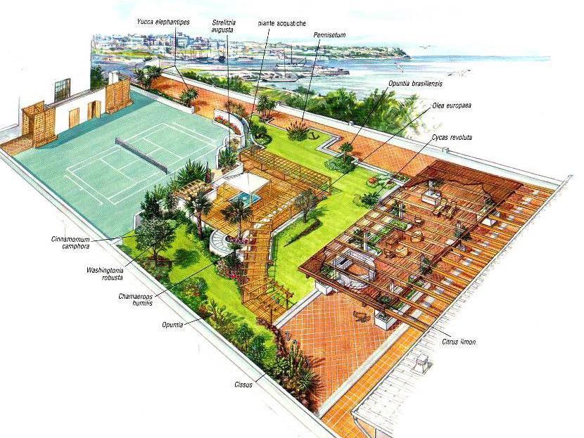 Giardini pensili cosa sono e come realizzarlo planeta srl for Progettazione giardini pensili
